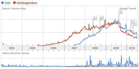 Google Trends för BDB